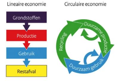 De circulaire economie │ igus b.v.